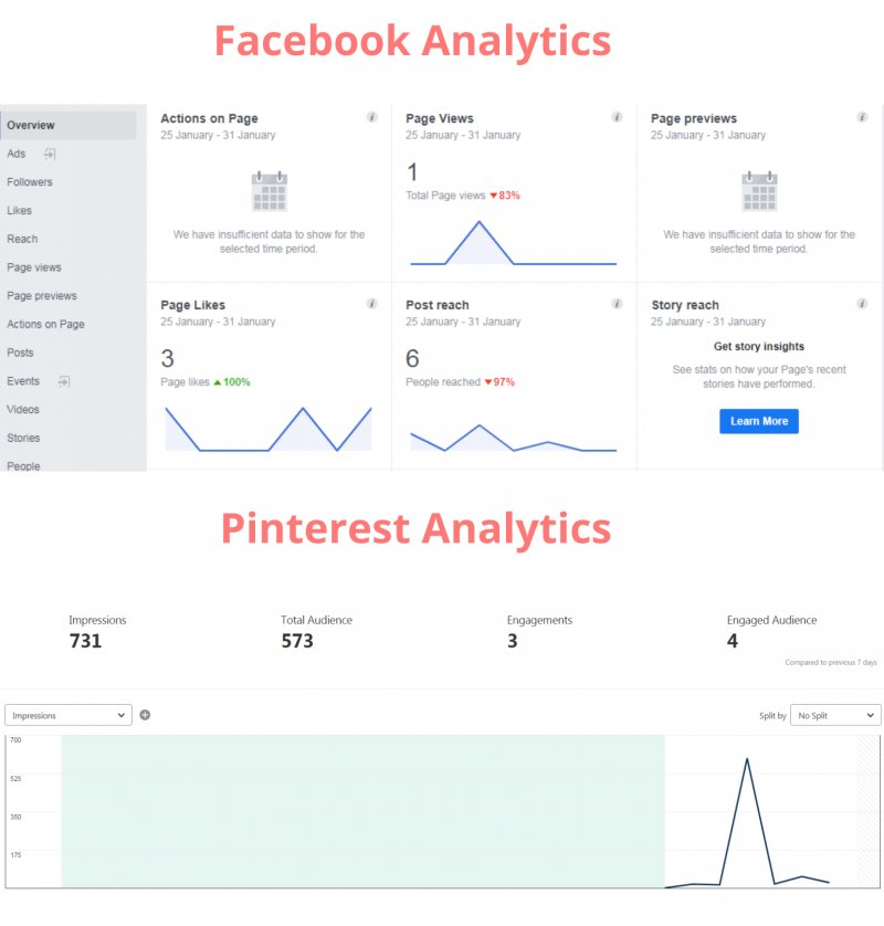 Pinterest vs Facebook Data